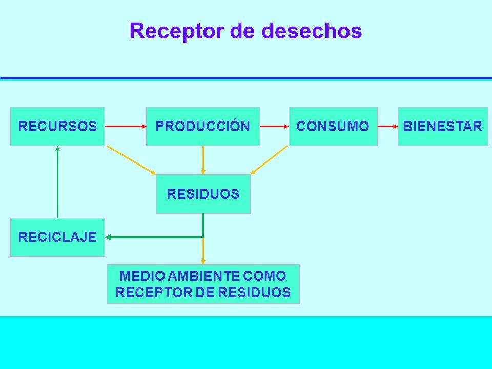 Receptor de desechos RECURSOSPRODUCCIÓNCONSUMOBIENESTAR RECICLAJE RESIDUOS MEDIO AMBIENTE COMO RECEPTOR DE RESIDUOS