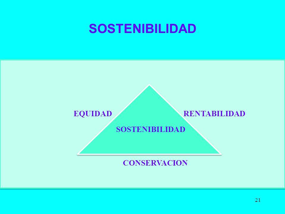 SOSTENIBILIDAD 21 RENTABILIDAD SOSTENIBILIDAD EQUIDAD CONSERVACION