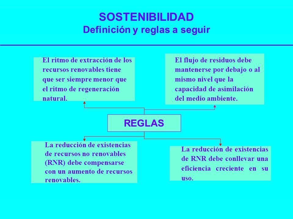 SOSTENIBILIDAD Definición y reglas a seguir REGLAS El flujo de residuos debe mantenerse por debajo o al mismo nivel que la capacidad de asimilación de
