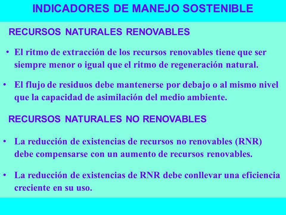 INDICADORES DE MANEJO SOSTENIBLE RECURSOS NATURALES RENOVABLES El ritmo de extracción de los recursos renovables tiene que ser siempre menor o igual q