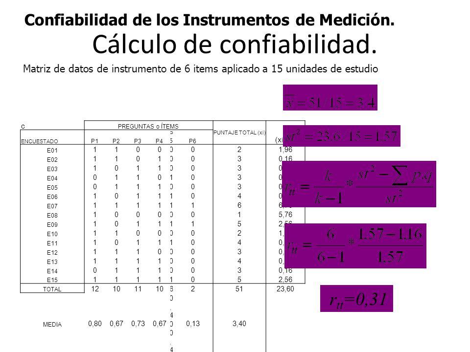 Confiabilidad de los Instrumentos de Medición. Cálculo de confiabilidad. c PREGUNTAS o ÍTEMS PUNTAJE TOTAL (xi) (x i -X) 2 ENCUESTADO P1P2P3P4 P5P5P6
