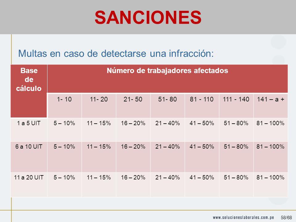 Sanciones Multas en caso de detectarse una infracción: Base de cálculo Número de trabajadores afectados 1- 1011- 2021- 5051- 8081 - 110111 - 140141 – a + 1 a 5 UIT5 – 10%11 – 15%16 – 20%21 – 40%41 – 50%51 – 80%81 – 100% 6 a 10 UIT5 – 10%11 – 15%16 – 20%21 – 40%41 – 50%51 – 80%81 – 100% 11 a 20 UIT5 – 10%11 – 15%16 – 20%21 – 40%41 – 50%51 – 80%81 – 100% SANCIONES 58/68