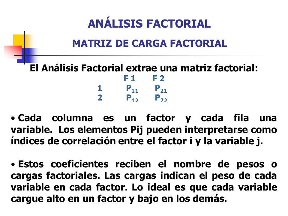 El Análisis Factorial extrae una matriz factorial: F 1F 2 1P 11 P 21 2P 12 P 22 Cada columna es un factor y cada fila una variable. Los elementos Pij