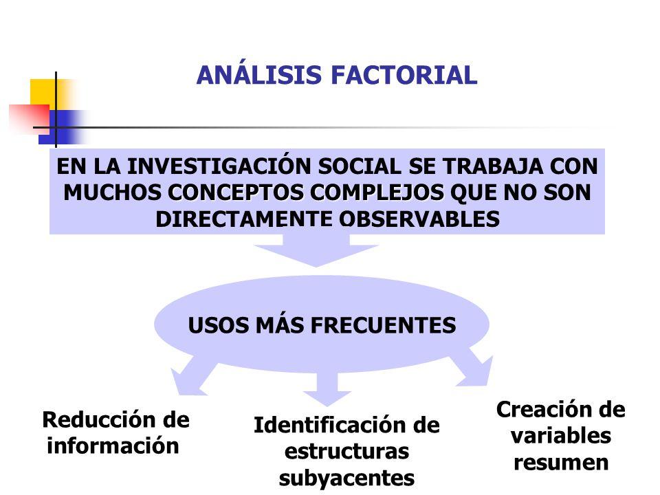 ANÁLISIS FACTORIAL Identificación de estructuras subyacentes Reducción de información CONCEPTOS COMPLEJOS EN LA INVESTIGACIÓN SOCIAL SE TRABAJA CON MU