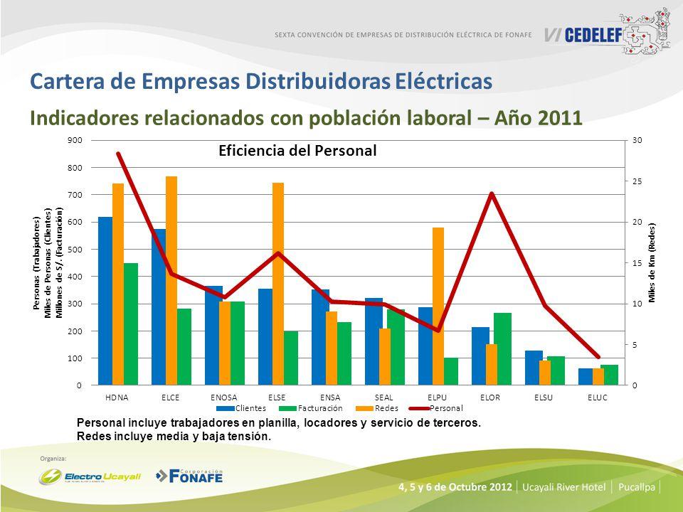 Cartera de Empresas Distribuidoras Eléctricas Indicadores relacionados con población laboral – Año 2011 Personal incluye trabajadores en planilla, loc