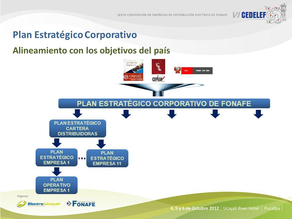 Plan Estratégico Corporativo Alineamiento con los objetivos del país PERU PESEM DEL MEM PLAN ESTRATÉGICO CORPORATIVO DE FONAFE PLAN ESTRATÉGICO EMPRES