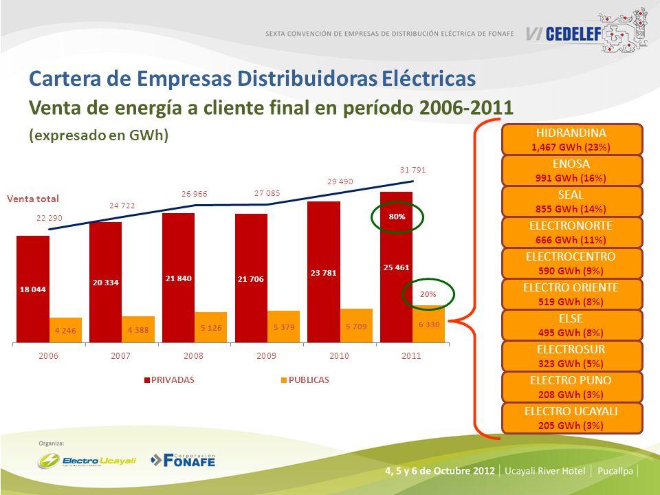 Cartera de Empresas Distribuidoras Eléctricas Venta de energía a cliente final en período 2006-2011 (expresado en GWh) ENOSA 991 GWh (16%) ELECTRONORTE 666 GWh (11%) ELECTRO ORIENTE 519 GWh (8%) SEAL 855 GWh (14%) HIDRANDINA 1,467 GWh (23%) ELECTROCENTRO 590 GWh (9%) ELECTROSUR 323 GWh (5%) ELECTRO UCAYALI 205 GWh (3%) ELSE 495 GWh (8%) ELECTRO PUNO 208 GWh (3%) Venta total 80% 20%