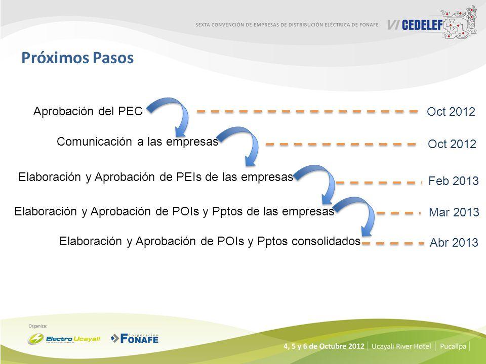 Próximos Pasos Aprobación del PEC Comunicación a las empresas Elaboración y Aprobación de PEIs de las empresas Elaboración y Aprobación de POIs y Ppto
