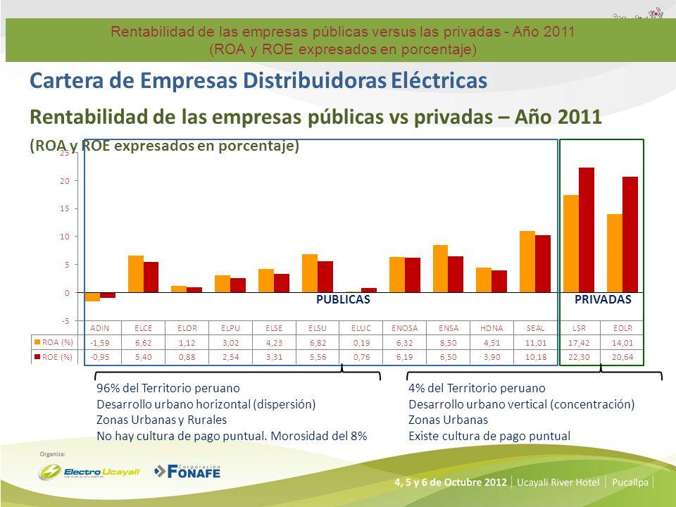 Cartera de Empresas Distribuidoras Eléctricas Rentabilidad de las empresas públicas vs privadas – Año 2011 (ROA y ROE expresados en porcentaje) PUBLIC