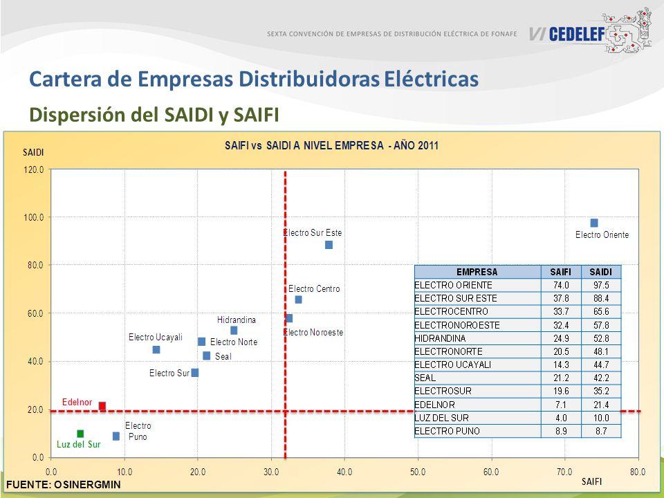 Cartera de Empresas Distribuidoras Eléctricas Dispersión del SAIDI y SAIFI FUENTE: OSINERGMIN