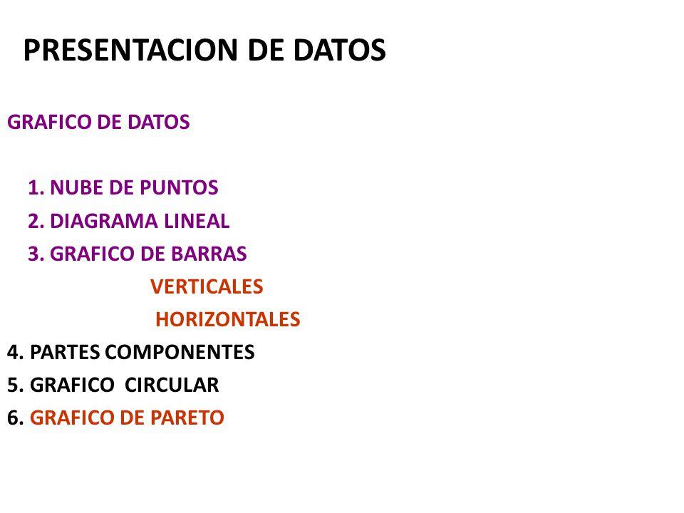 PRESENTACION DE DATOS GRAFICO DE DATOS 1. NUBE DE PUNTOS 2. DIAGRAMA LINEAL 3. GRAFICO DE BARRAS VERTICALES HORIZONTALES 4. PARTES COMPONENTES 5. GRAF