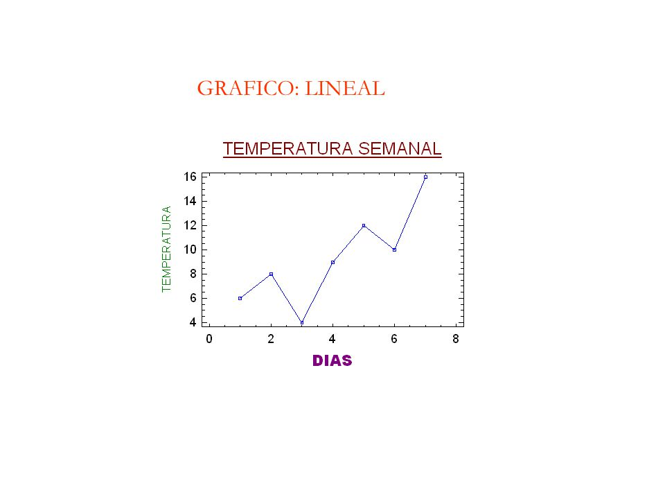 GRAFICO: LINEAL