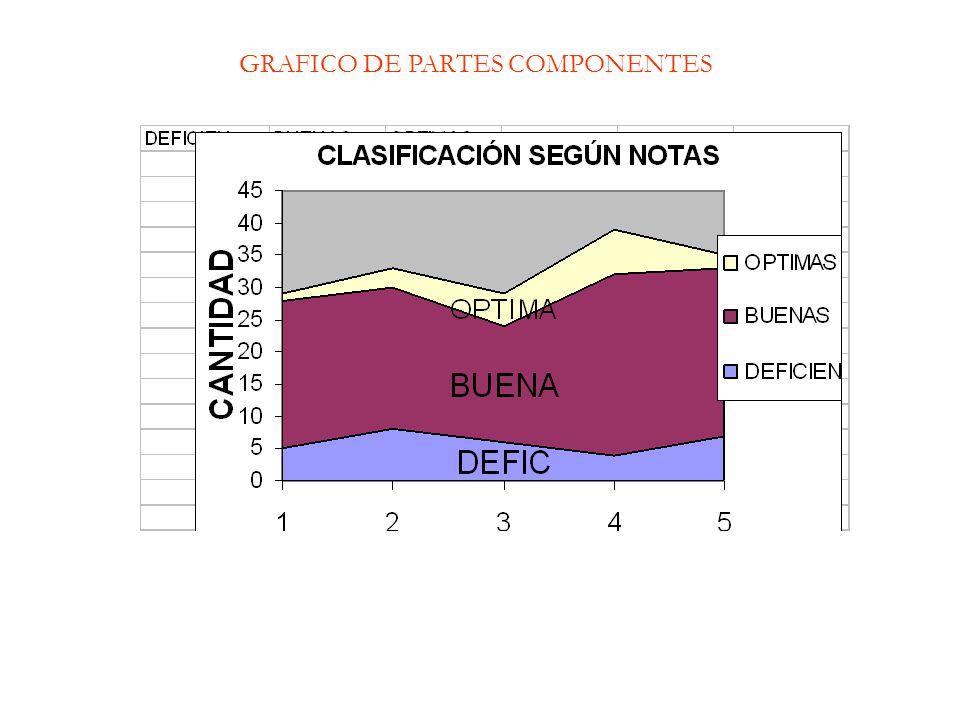 GRAFICO DE PARTES COMPONENTES