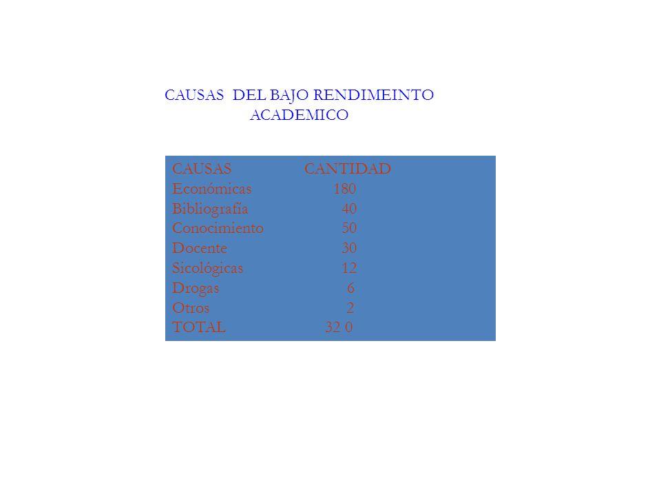 CAUSAS CANTIDAD Económicas 180 Bibliografía 40 Conocimiento 50 Docente 30 Sicológicas 12 Drogas 6 Otros 2 TOTAL 32 0 CAUSAS DEL BAJO RENDIMEINTO ACADE