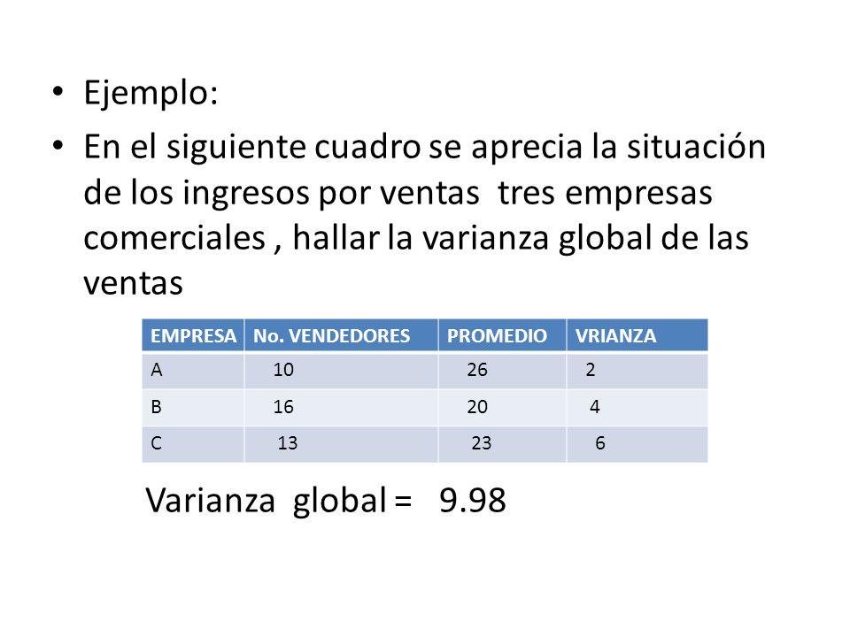 Ejemplo: En el siguiente cuadro se aprecia la situación de los ingresos por ventas tres empresas comerciales, hallar la varianza global de las ventas