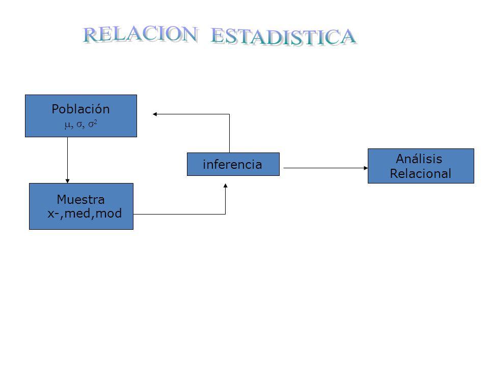 Población µ, σ, σ 2 Muestra x-,med,mod inferencia Análisis Relacional