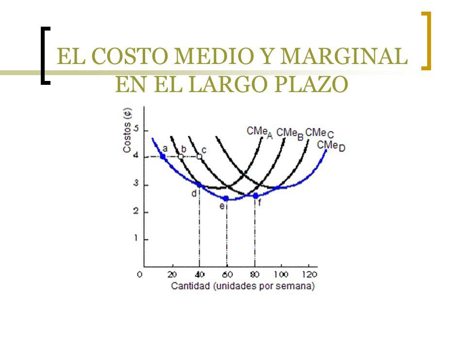 EL COSTO MEDIO El costo medio a largo plazo es un locus o lugar geométrico de puntos que representan el costo medio mínimo de generar la producción correspondiente.
