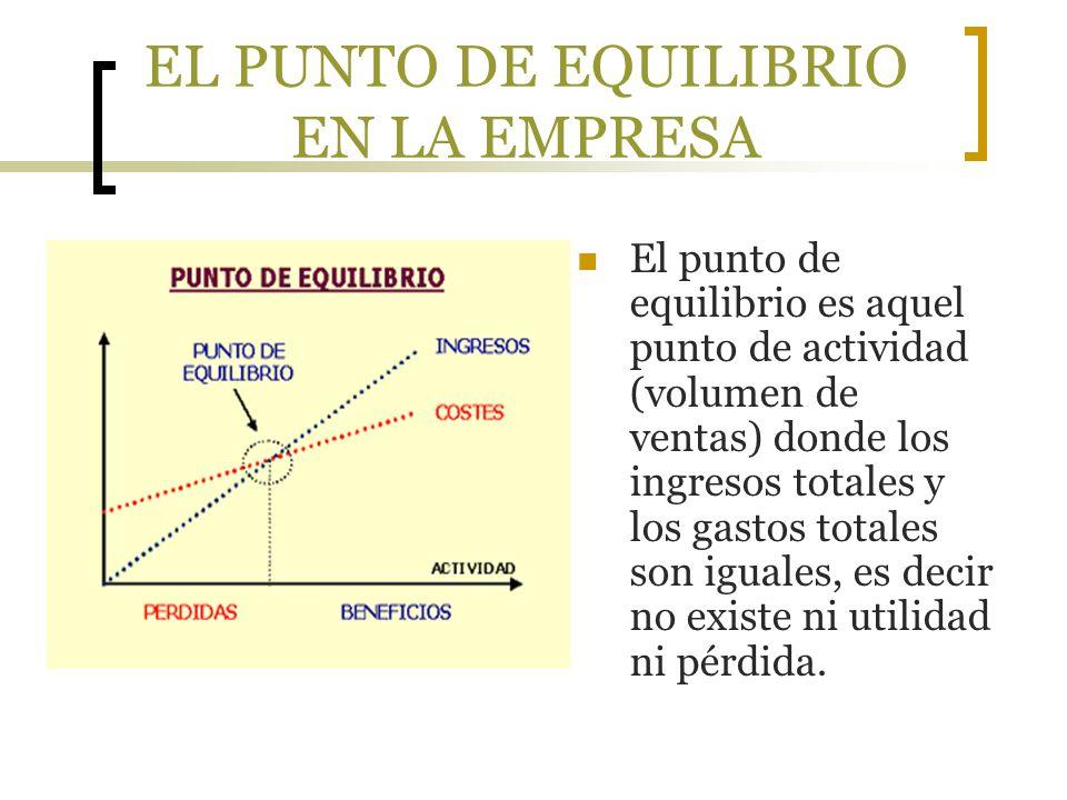 EL PUNTO DE EQUILIBRIO EN LA EMPRESA Existen tres métodos para conocer el punto de equilibrio y son: Método de la ecuación.