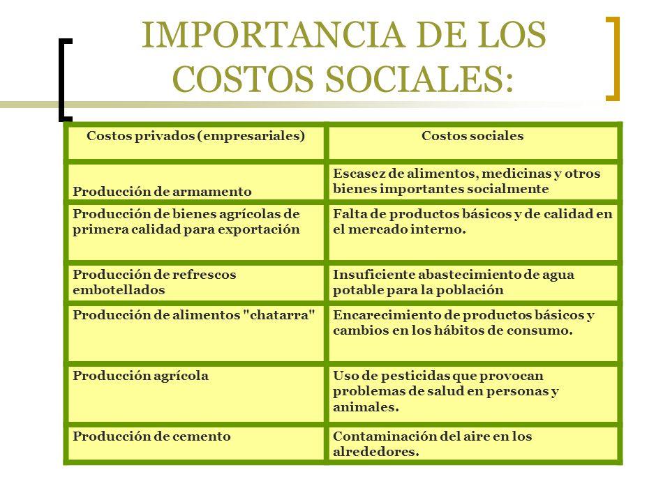 IMPORTANCIA DE LOS COSTOS SOCIALES: Costos privados (empresariales)Costos sociales Producción de armamento Escasez de alimentos, medicinas y otros bie
