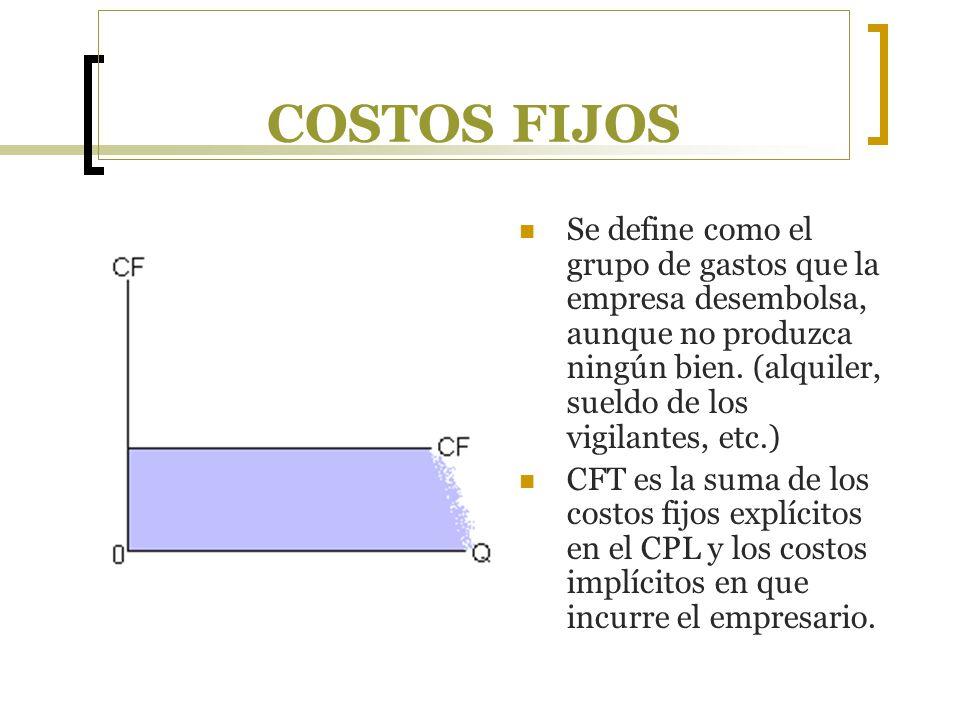 COSTOS FIJOS Se define como el grupo de gastos que la empresa desembolsa, aunque no produzca ningún bien. (alquiler, sueldo de los vigilantes, etc.) C