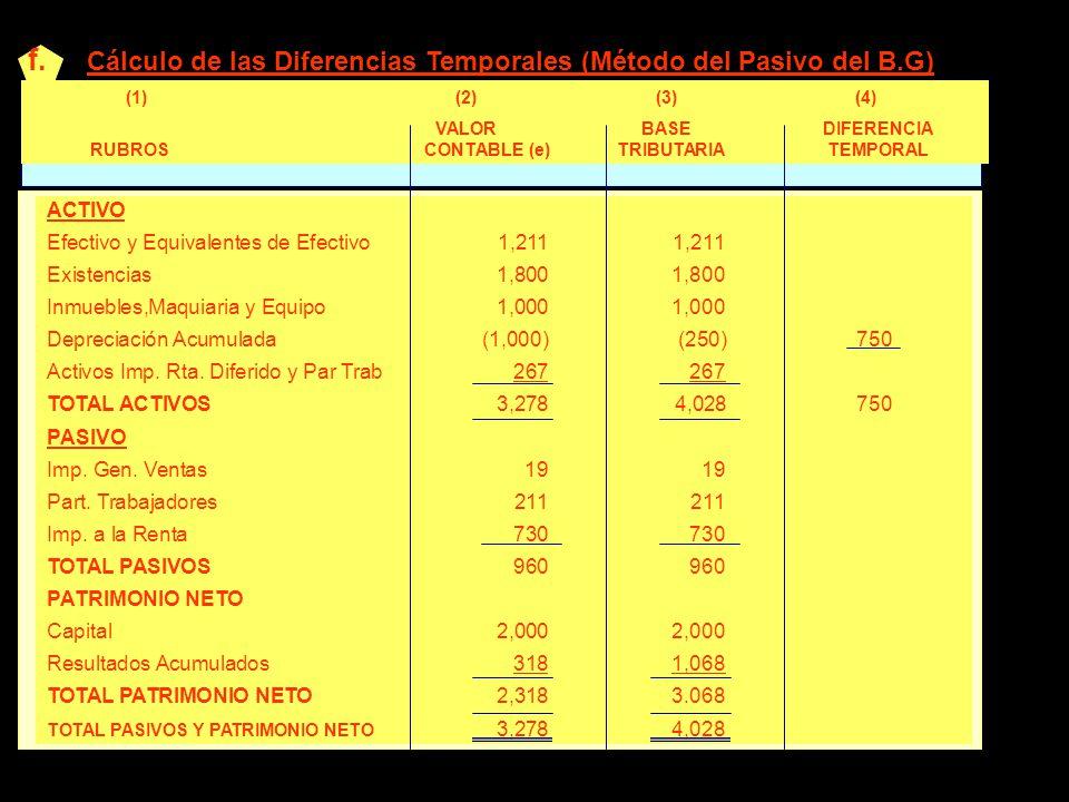 f. Cálculo de las Diferencias Temporales (Método del Pasivo del B.G) ACTIVO Efectivo y Equivalentes de Efectivo1,2111,211 Existencias1,8001,800 Inmueb