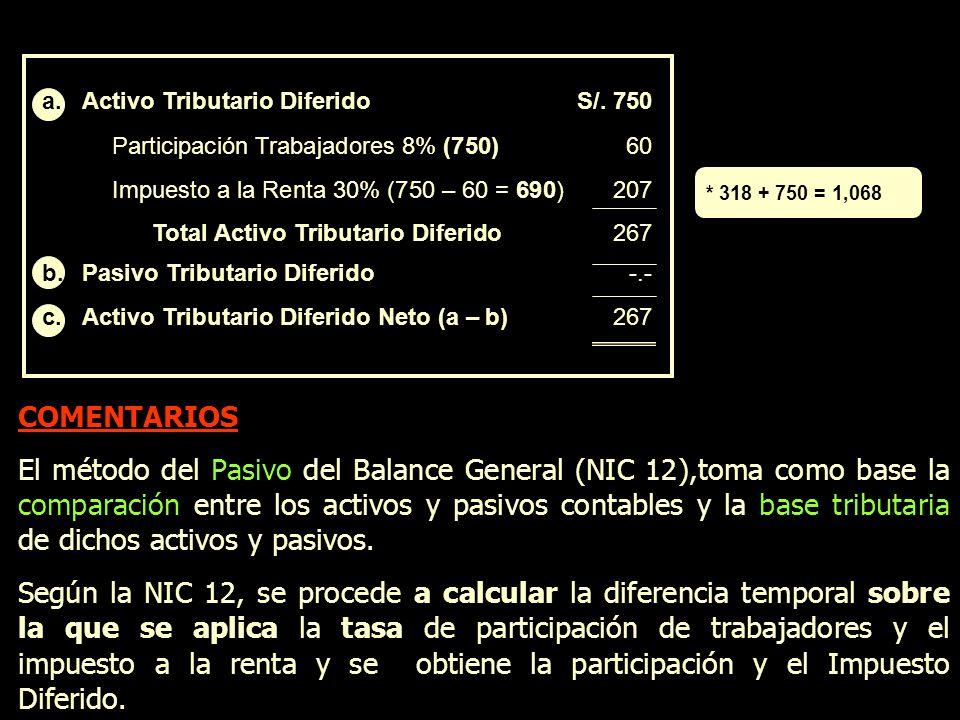 a.Activo Tributario DiferidoS/. 750 Participación Trabajadores 8% (750)60 Impuesto a la Renta 30% (750 – 60 = 690)207 Total Activo Tributario Diferido
