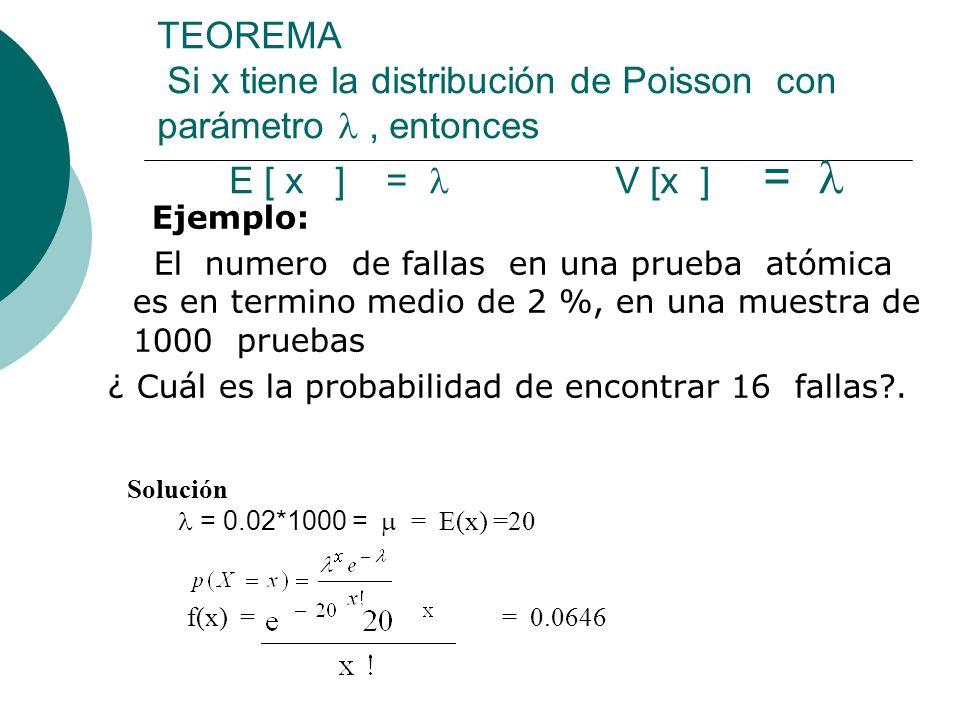 TEOREMA Si x tiene la distribución de Poisson con parámetro, entonces E [ x ] = V [x ] = Ejemplo: El numero de fallas en una prueba atómica es en term