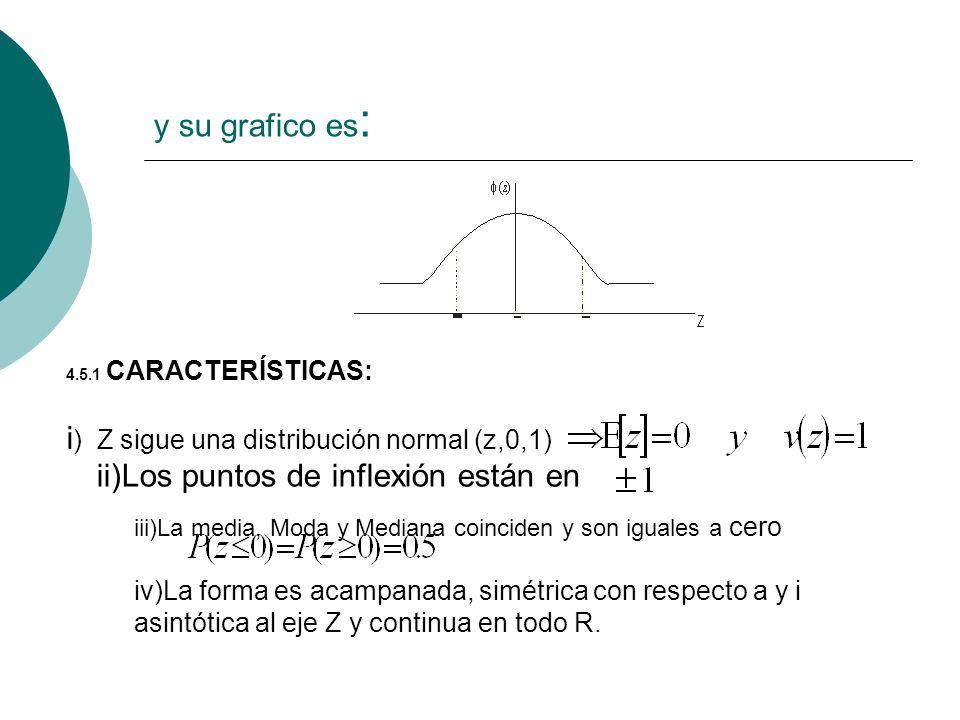 y su grafico es : 4.5.1 CARACTERÍSTICAS: i ) Z sigue una distribución normal (z,0,1) ii)Los puntos de inflexión están en iii)La media, Moda y Mediana