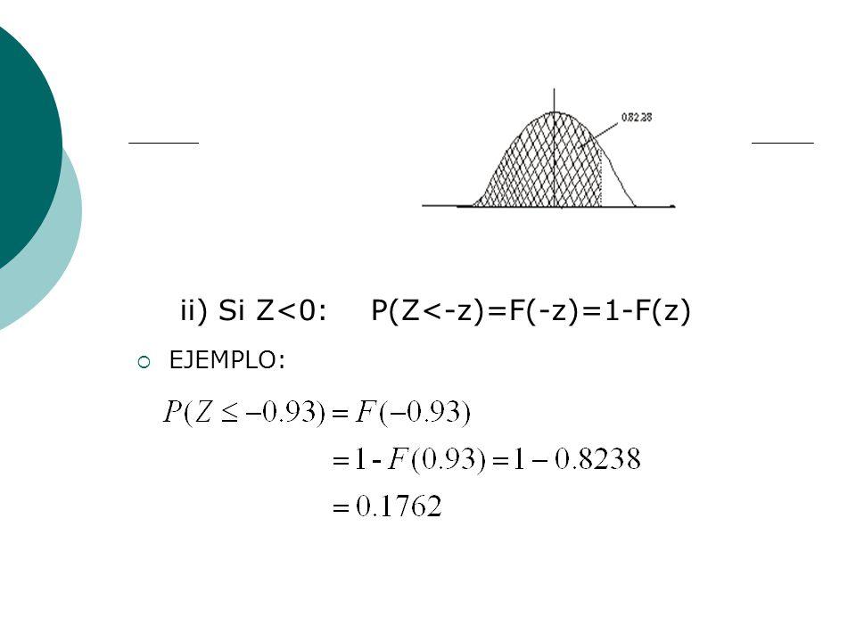 ii) Si Z<0: P(Z<-z)=F(-z)=1-F(z) EJEMPLO: