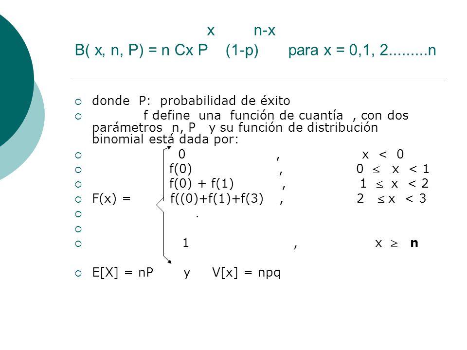 x n-x B( x, n, P) = n Cx P (1-p) para x = 0,1, 2.........n donde P: probabilidad de éxito f define una función de cuantía, con dos parámetros n, P y s