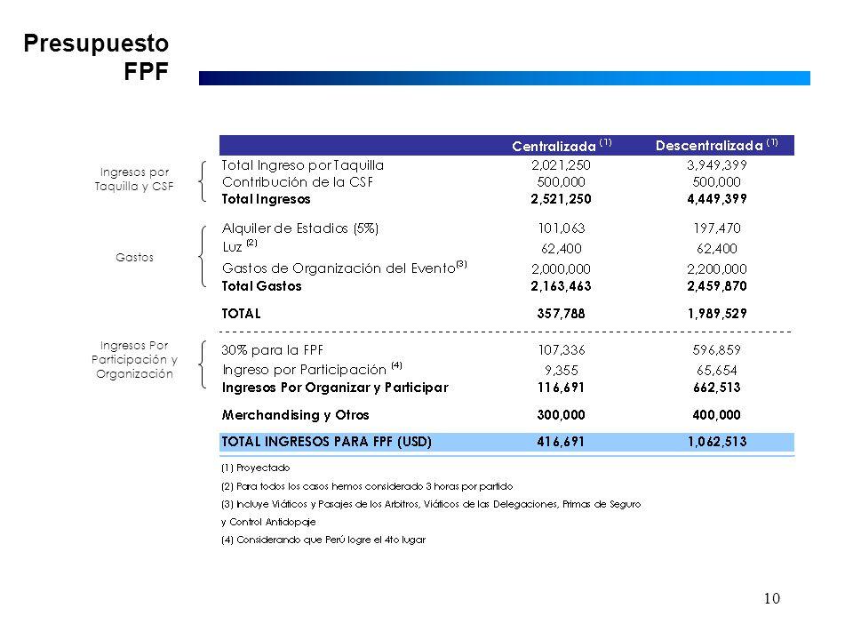 10 Presupuesto FPF Ingresos Por Participación y Organización Gastos Ingresos por Taquilla y CSF