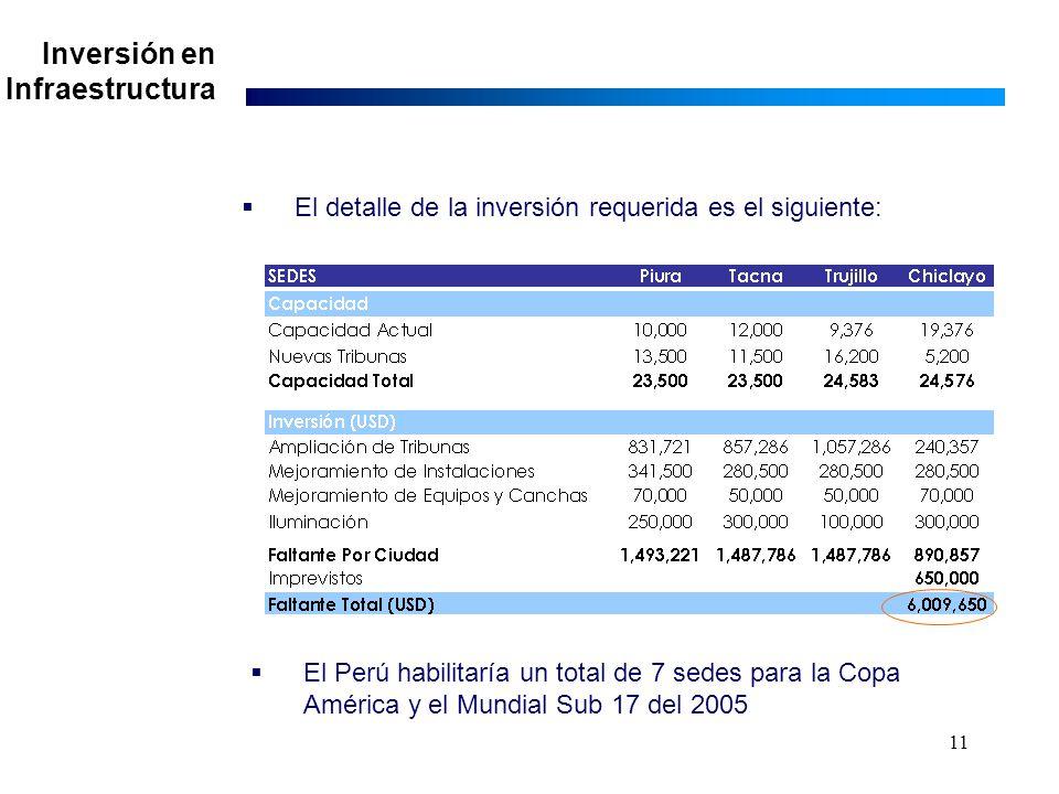 11 El detalle de la inversión requerida es el siguiente: El Perú habilitaría un total de 7 sedes para la Copa América y el Mundial Sub 17 del 2005 Inversión en Infraestructura