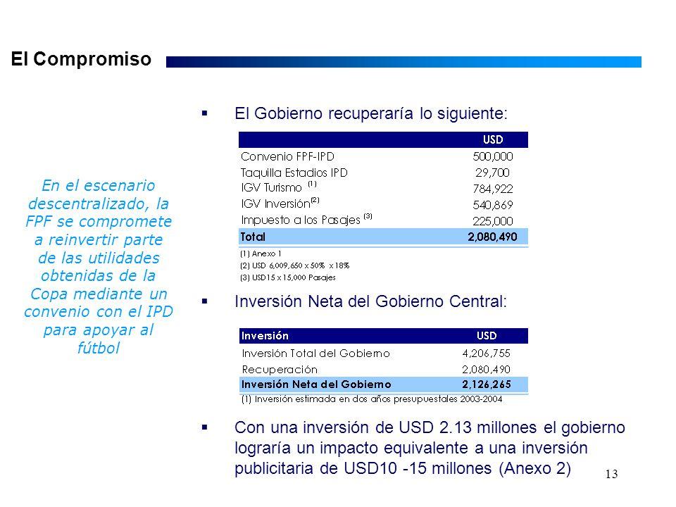 13 El Gobierno recuperaría lo siguiente: Inversión Neta del Gobierno Central: El Compromiso En el escenario descentralizado, la FPF se compromete a reinvertir parte de las utilidades obtenidas de la Copa mediante un convenio con el IPD para apoyar al fútbol Con una inversión de USD 2.13 millones el gobierno lograría un impacto equivalente a una inversión publicitaria de USD10 -15 millones (Anexo 2)