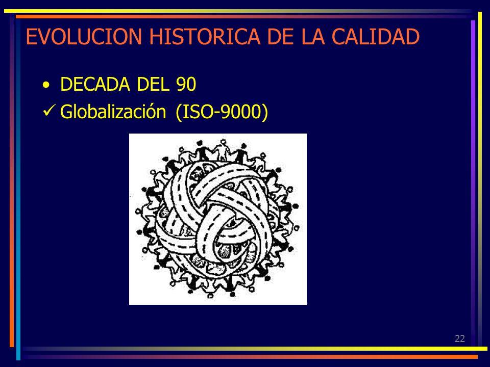 22 EVOLUCION HISTORICA DE LA CALIDAD DECADA DEL 90 Globalización (ISO-9000)