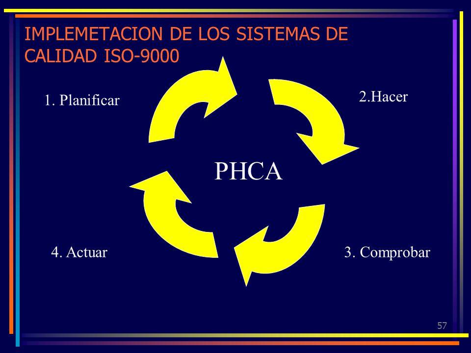 57 IMPLEMETACION DE LOS SISTEMAS DE CALIDAD ISO-9000 1. Planificar 2.Hacer 3. Comprobar4. Actuar PHCA