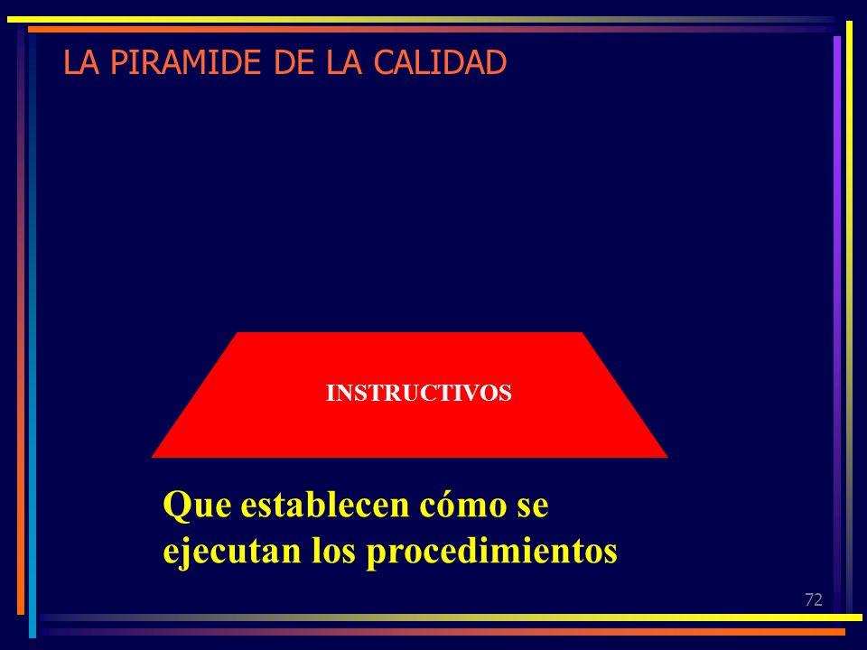 72 LA PIRAMIDE DE LA CALIDAD INSTRUCTIVOS Que establecen cómo se ejecutan los procedimientos