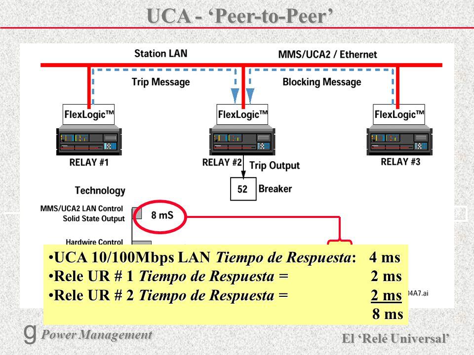 X R Ø X R El Relé Universal Power Management g Power Management 23 Comunicación peer-to-peer de Alta VelocidadComunicación peer-to-peer de Alta Veloci