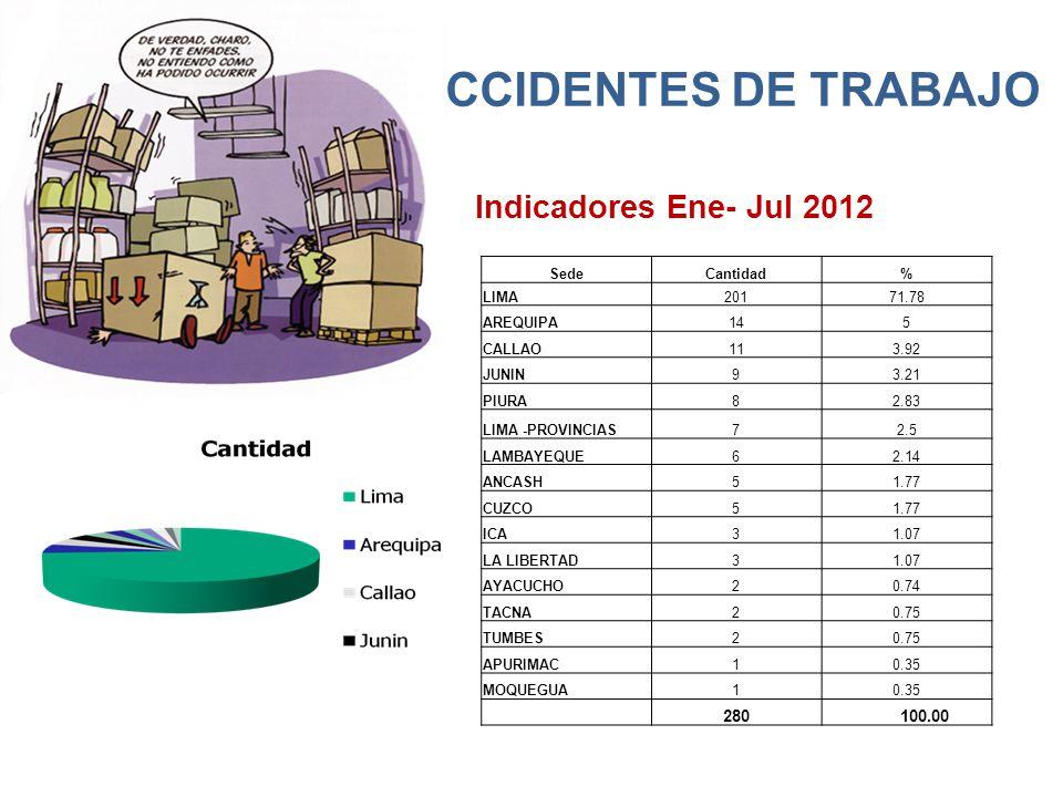 ACCIDENTES DE TRABAJO Indicadores Ene- Jul 2012 SedeCantidad% LIMA20171.78 AREQUIPA145 CALLAO113.92 JUNIN93.21 PIURA82.83 LIMA -PROVINCIAS72.5 LAMBAYEQUE62.14 ANCASH51.77 CUZCO51.77 ICA31.07 LA LIBERTAD31.07 AYACUCHO20.74 TACNA20.75 TUMBES20.75 APURIMAC10.35 MOQUEGUA10.35 280 100.00