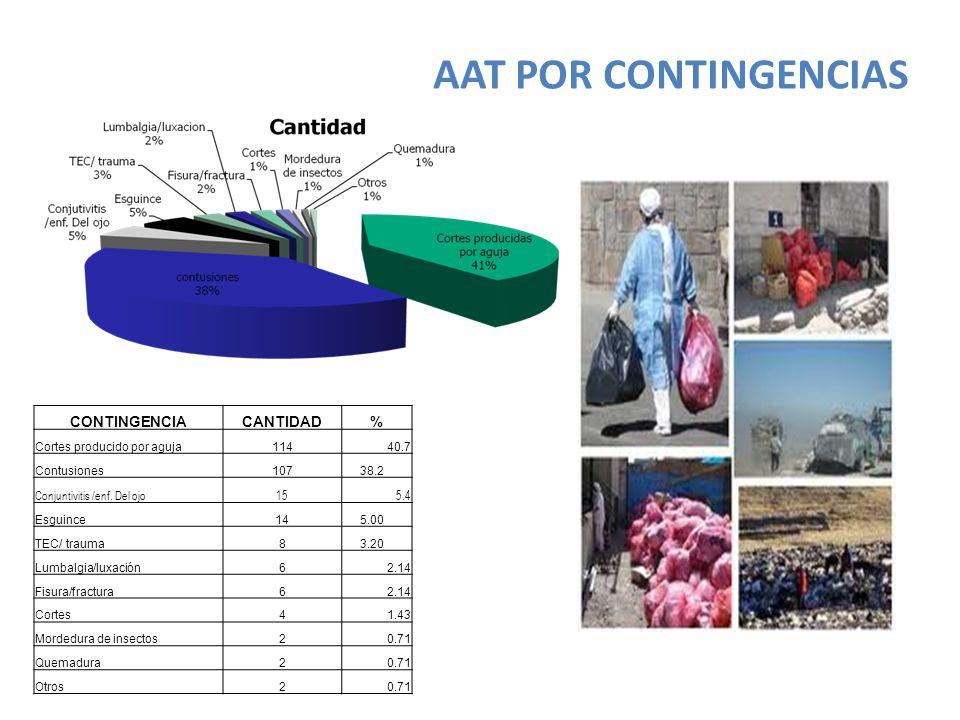 AAT POR CONTINGENCIAS CONTINGENCIACANTIDAD% Cortes producido por aguja114 40.7 Contusiones107 38.2 Conjuntivitis /enf.