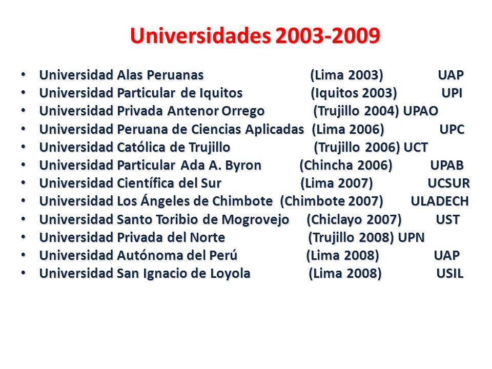 Universidades 2003-2009 Universidad Alas Peruanas (Lima 2003) UAP Universidad Alas Peruanas (Lima 2003) UAP Universidad Particular de Iquitos (Iquitos