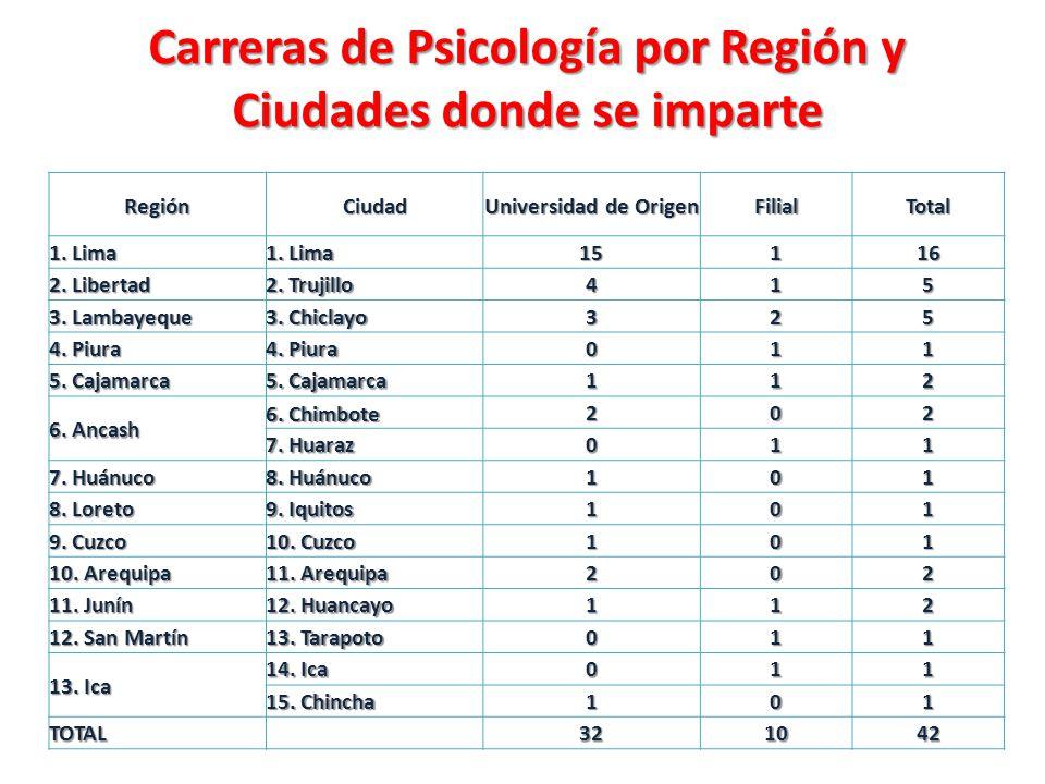 Carreras de Psicología por Región y Ciudades donde se imparte Carreras de Psicología por Región y Ciudades donde se imparte RegiónCiudad Universidad d