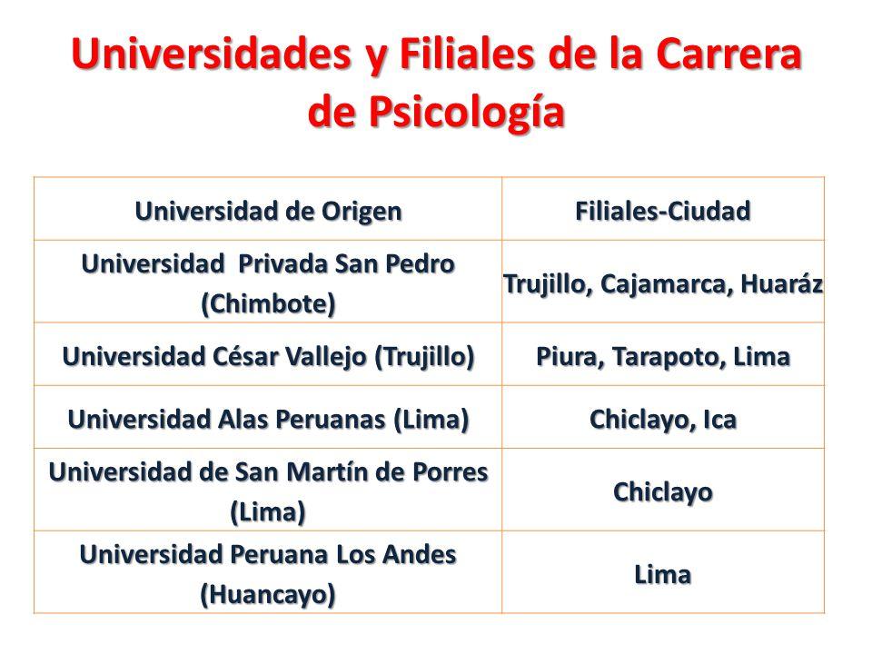 Universidades y Filiales de la Carrera de Psicología Universidad de Origen Filiales-Ciudad Universidad Privada San Pedro (Chimbote) Trujillo, Cajamarc