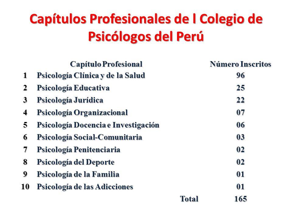 Capítulos Profesionales de l Colegio de Psicólogos del Perú Capítulo Profesional Número Inscritos 1 Psicología Clínica y de la Salud 96 2 Psicología E