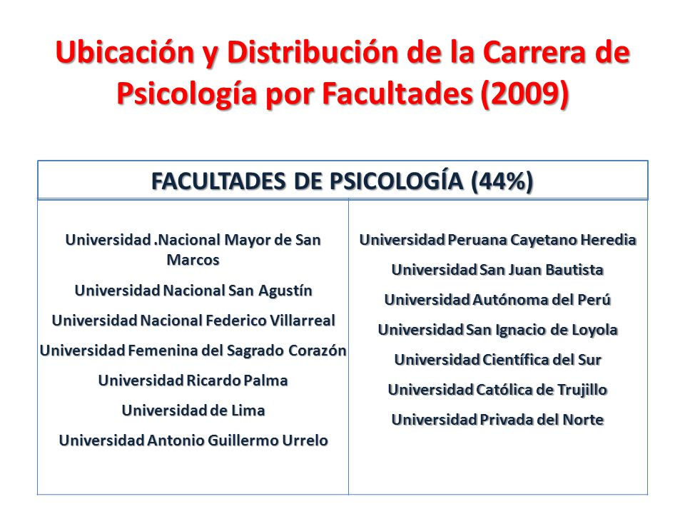 FACULTADES DE CIENCIAS DE LA SALUD (28%) Universidad Andina del Cuzco Universidad Nacional Hermilio Valdizán Universidad Alas Peruanas Universidad Privada San Pedro Universidad Peruana Los Andes Universidad Ada A.