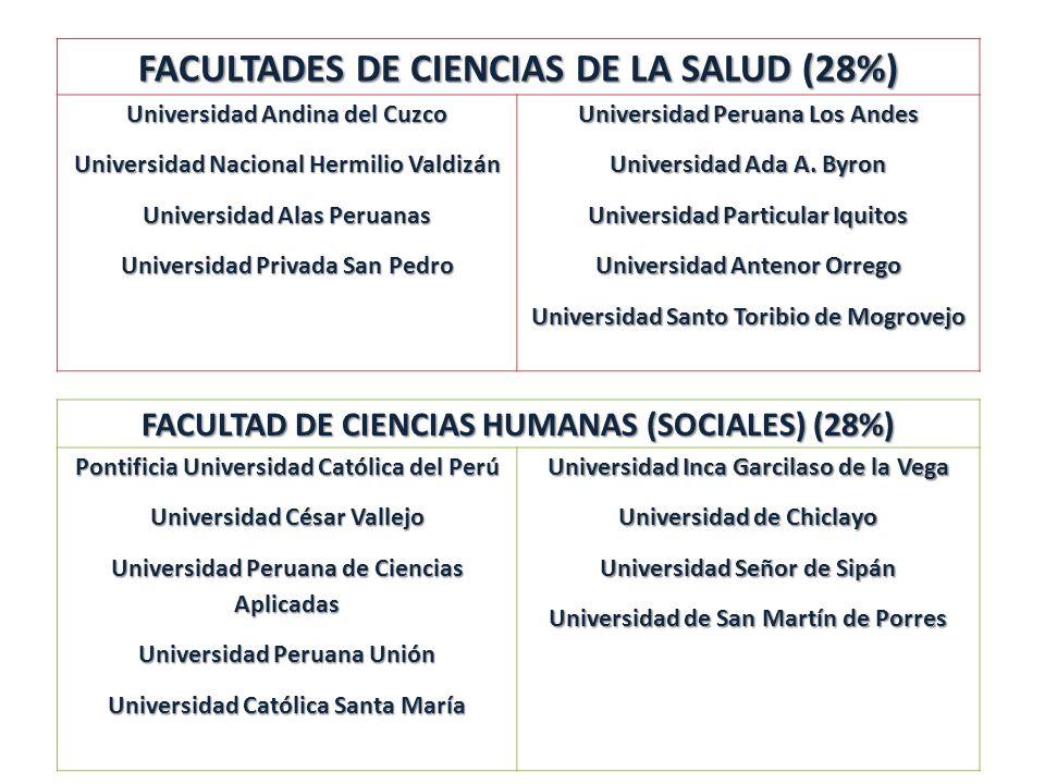 FACULTADES DE CIENCIAS DE LA SALUD (28%) Universidad Andina del Cuzco Universidad Nacional Hermilio Valdizán Universidad Alas Peruanas Universidad Pri