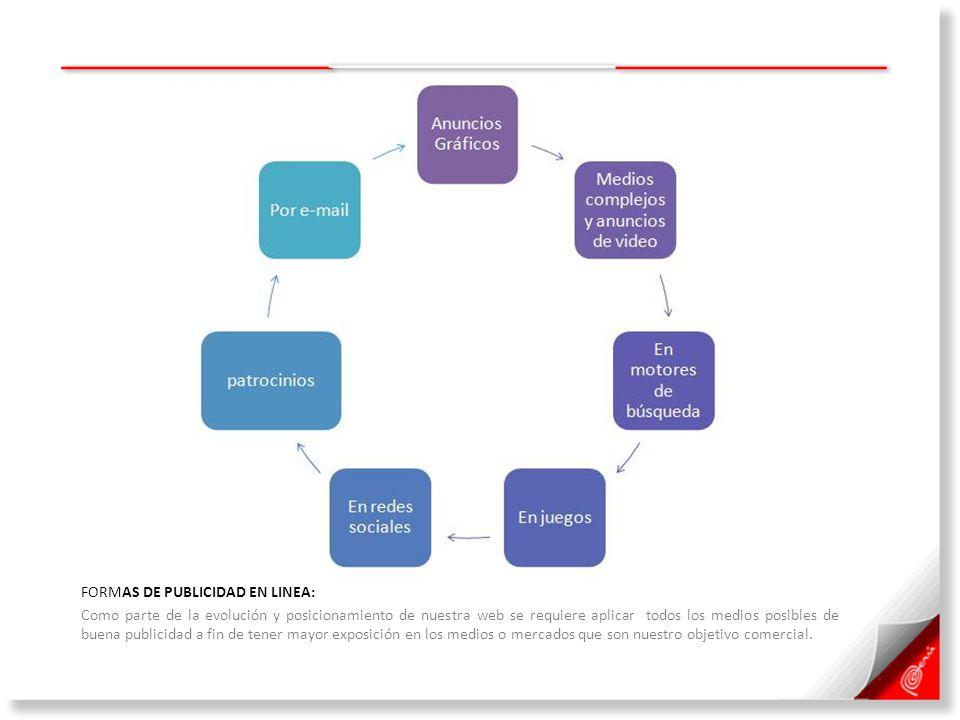 FORMAS DE PUBLICIDAD EN LINEA: Como parte de la evolución y posicionamiento de nuestra web se requiere aplicar todos los medios posibles de buena publ