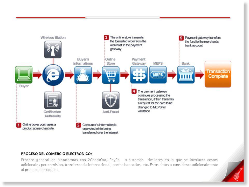PROCESO DEL COMERCIO ELECTRONICO: Proceso general de plataformas con 2CheckOut, PayPal o sistemas similares en la que se involucra costos adicionales