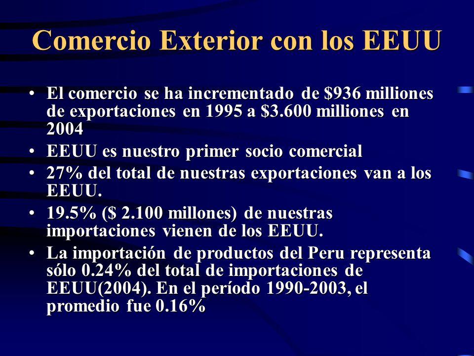 Comercio Exterior con los EEUU El comercio se ha incrementado de $936 milliones de exportaciones en 1995 a $3.600 milliones en 2004El comercio se ha incrementado de $936 milliones de exportaciones en 1995 a $3.600 milliones en 2004 EEUU es nuestro primer socio comercialEEUU es nuestro primer socio comercial 27% del total de nuestras exportaciones van a los EEUU.27% del total de nuestras exportaciones van a los EEUU.