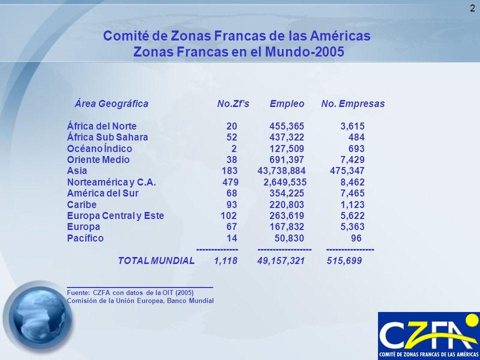 2 Comité de Zonas Francas de las Américas Zonas Francas en el Mundo-2005 Área Geográfica No.Zfs Empleo No. Empresas África del Norte 20 455,365 3,615