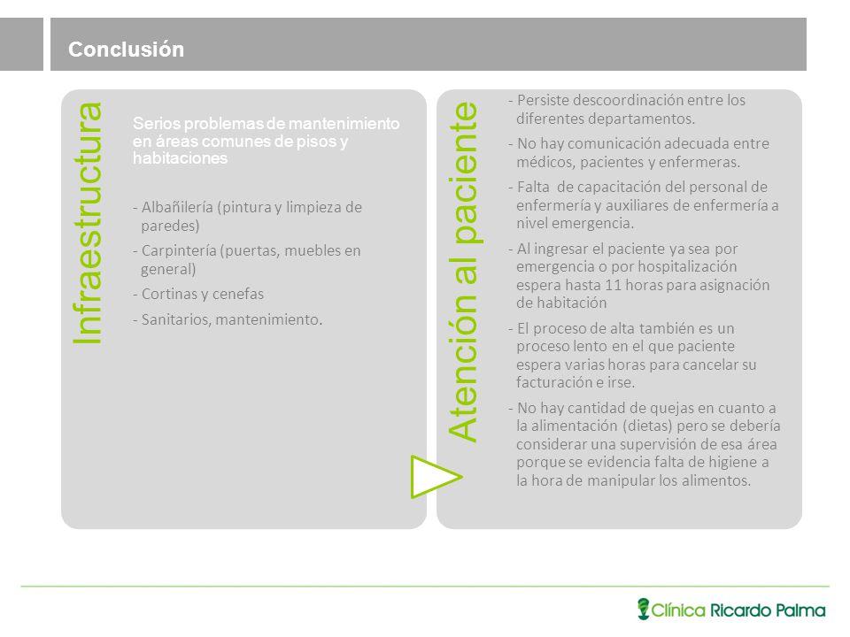 Conclusión Infraestructura Serios problemas de mantenimiento en áreas comunes de pisos y habitaciones - Albañilería (pintura y limpieza de paredes) - Carpintería (puertas, muebles en general) - Cortinas y cenefas - Sanitarios, mantenimiento.